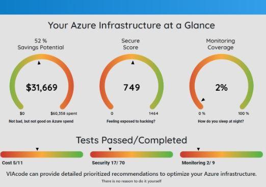 Azure managed services optimization snapshot